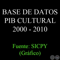 BASE DE DATOS PIB CULTURAL 2000 - 2010